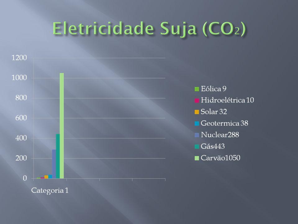 Eletricidade Suja (CO2)