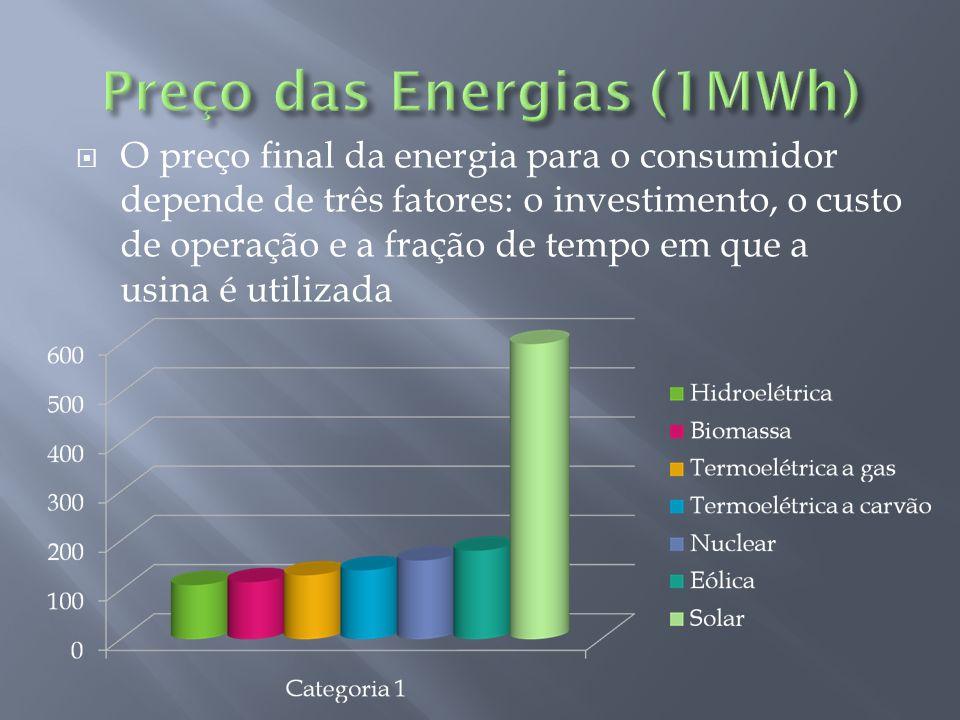 Preço das Energias (1MWh)