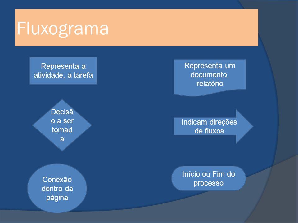 Fluxograma Representa a atividade, a tarefa