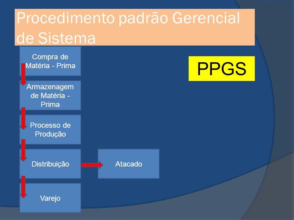 Procedimento padrão Gerencial de Sistema