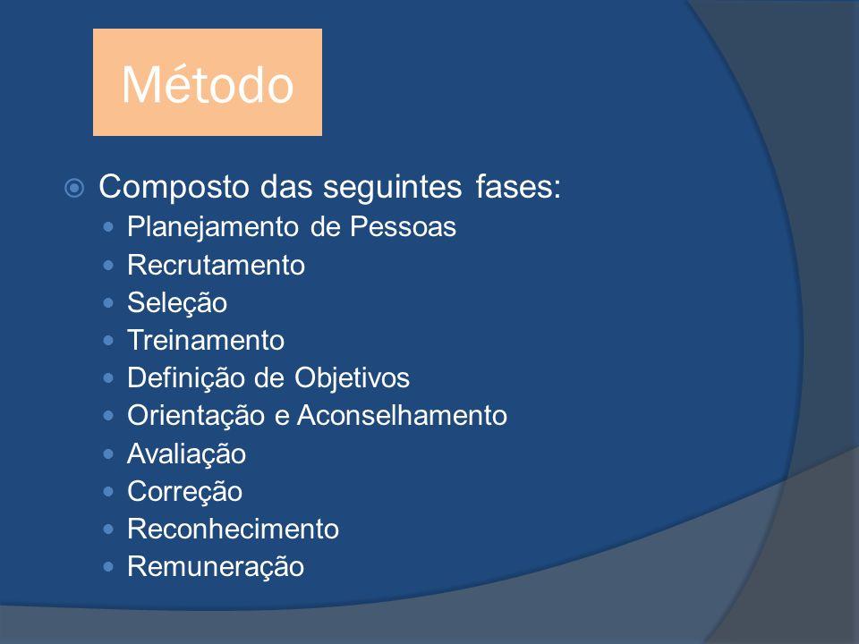 Método Composto das seguintes fases: Planejamento de Pessoas