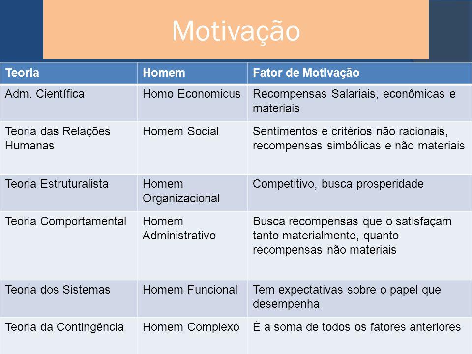 Motivação Teoria Homem Fator de Motivação Adm. Científica
