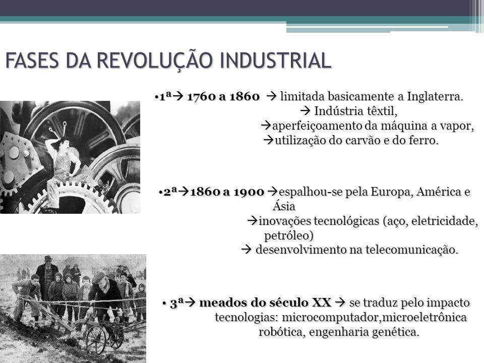 FASES DA REVOLUÇÃO INDUSTRIAL