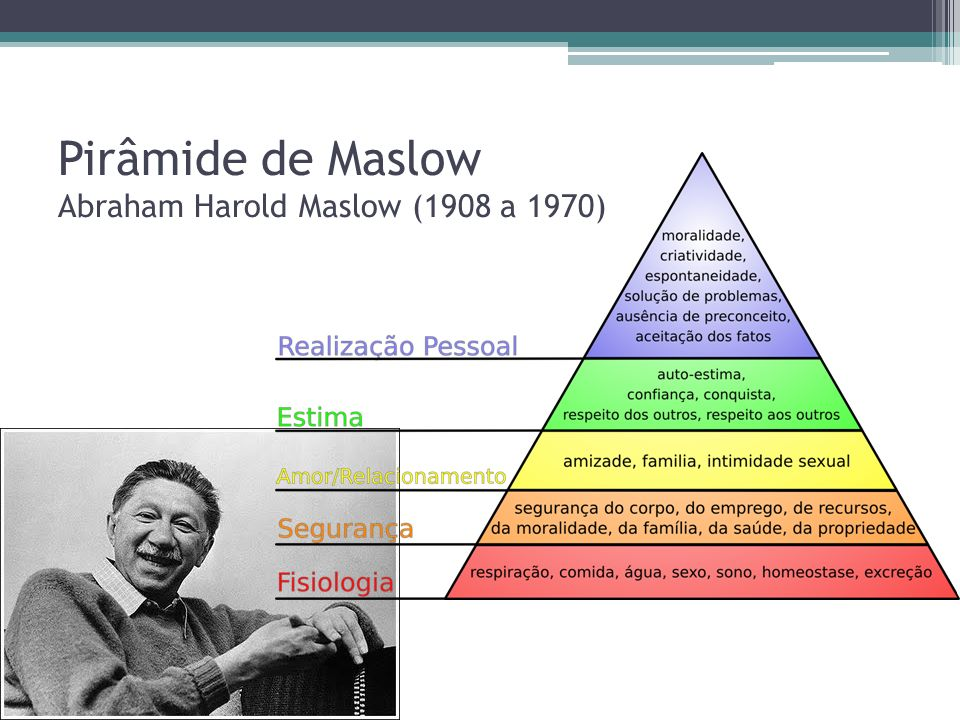 Pirâmide de Maslow Abraham Harold Maslow (1908 a 1970)