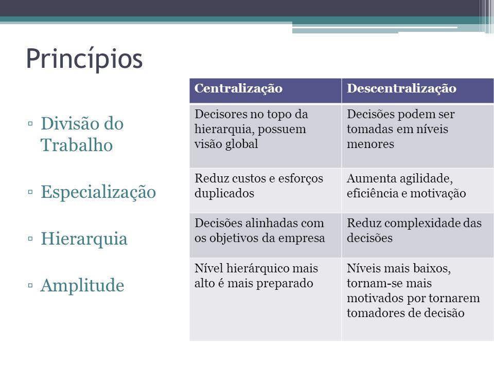 Princípios Divisão do Trabalho Especialização Hierarquia Amplitude