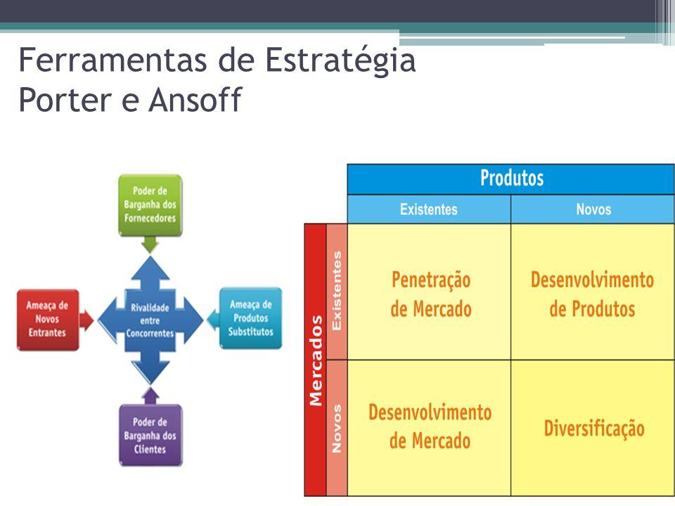 Ferramentas de Estratégia Porter e Ansoff