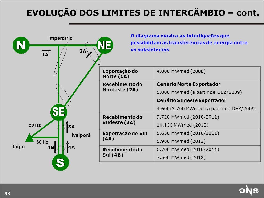 EVOLUÇÃO DOS LIMITES DE INTERCÂMBIO – cont.