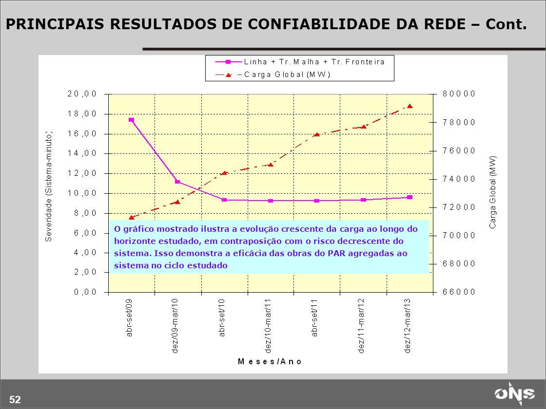 PRINCIPAIS RESULTADOS DE CONFIABILIDADE DA REDE – Cont.