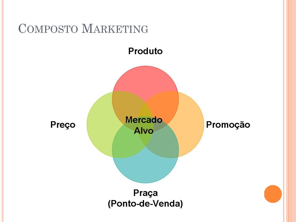 Composto Marketing