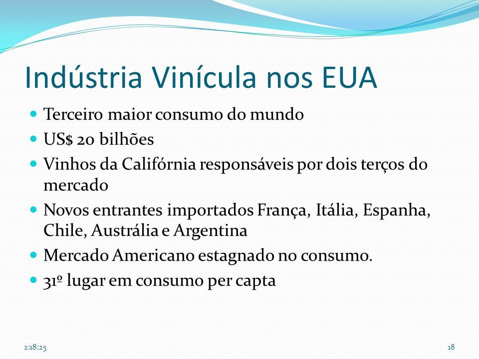 Indústria Vinícula nos EUA