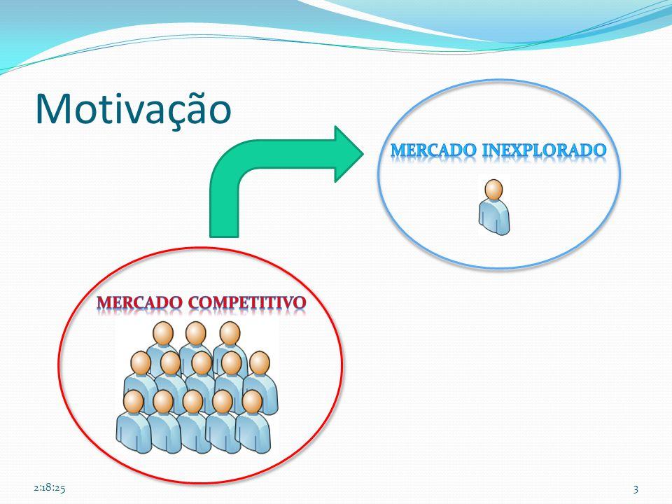 26/03/2017 Motivação Mercado Inexplorado Mercado Competitivo 6:02:51
