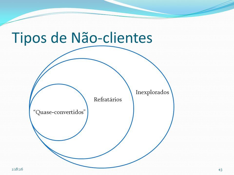 Tipos de Não-clientes Inexplorados Refratários Quase-convertidos