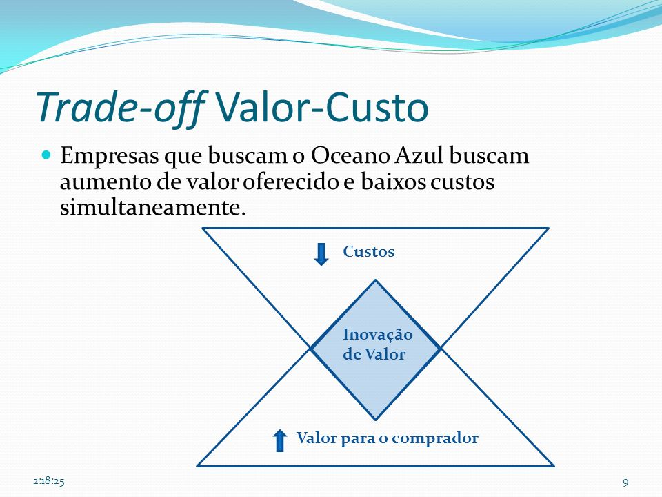 Trade-off Valor-Custo