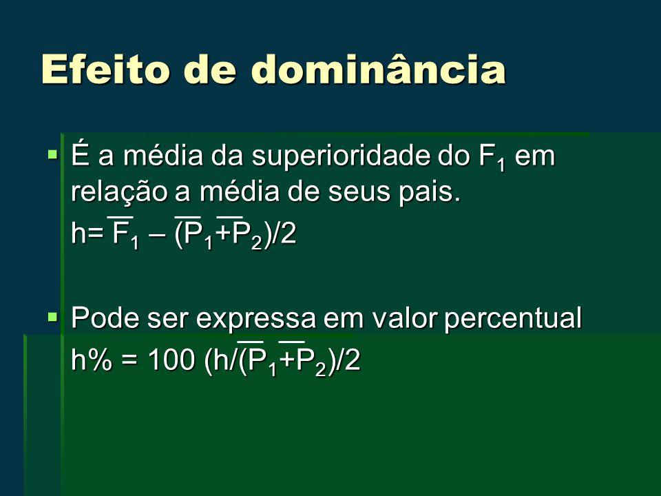 Efeito de dominância É a média da superioridade do F1 em relação a média de seus pais. h= F1 – (P1+P2)/2.