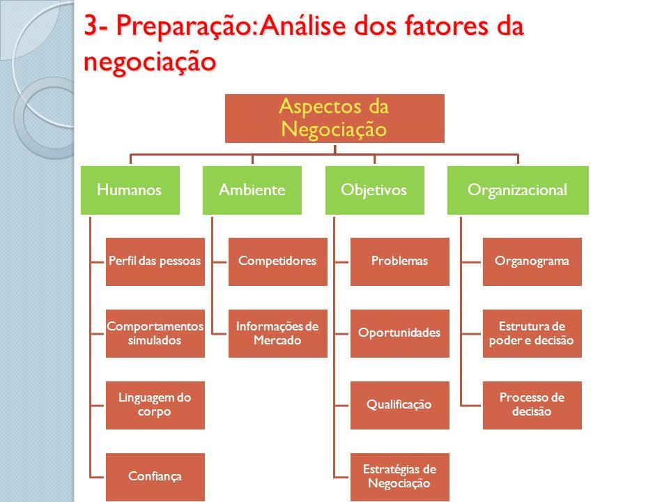 3- Preparação: Análise dos fatores da negociação