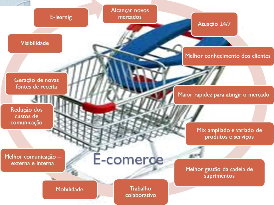 E-comerce Alcançar novos mercados Atuação 24/7