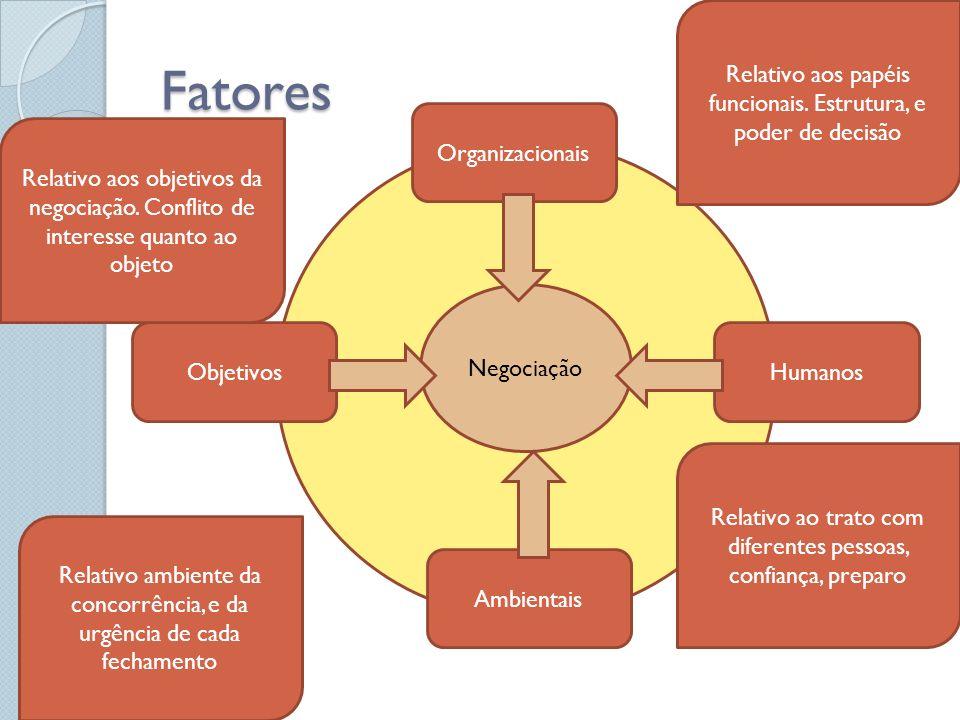 Fatores Relativo aos papéis funcionais. Estrutura, e poder de decisão