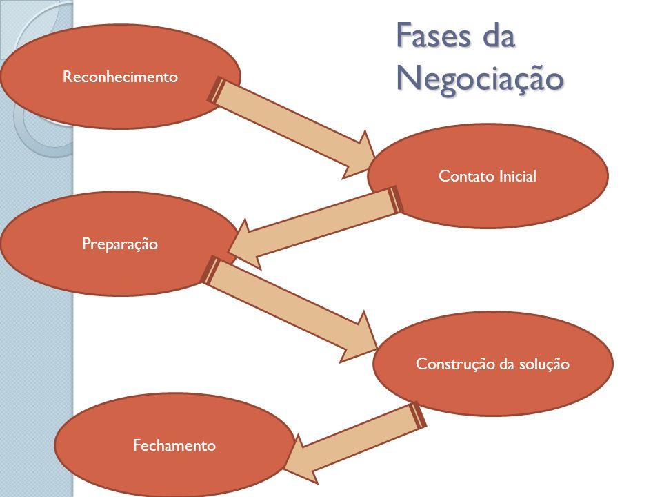 Fases da Negociação Reconhecimento Contato Inicial Preparação