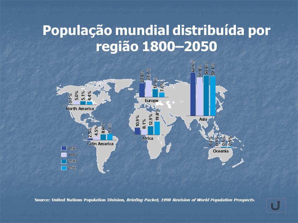 População mundial distribuída por região 1800–2050