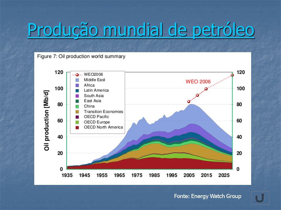 Produção mundial de petróleo