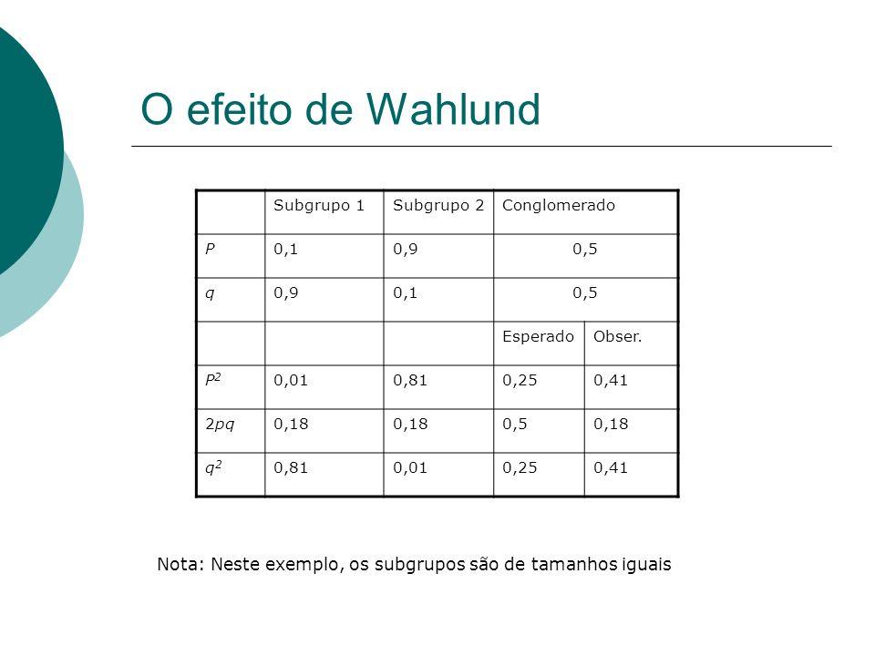 O efeito de WahlundSubgrupo 1. Subgrupo 2. Conglomerado. P. 0,1. 0,9. 0,5. q. Esperado. Obser. P2. 0,01.