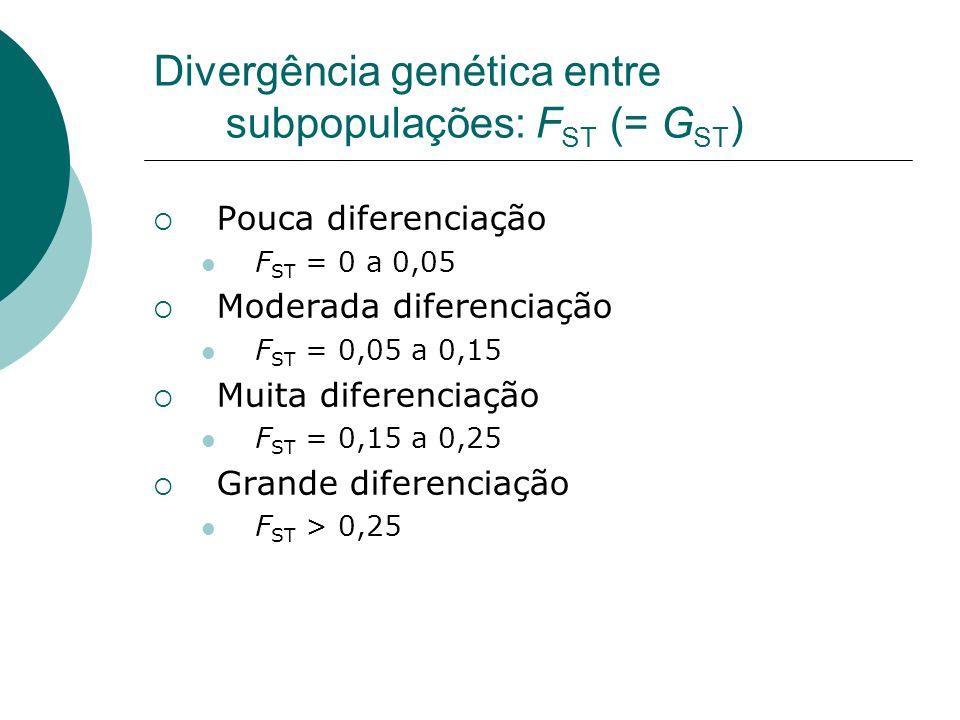 Divergência genética entre subpopulações: FST (= GST)