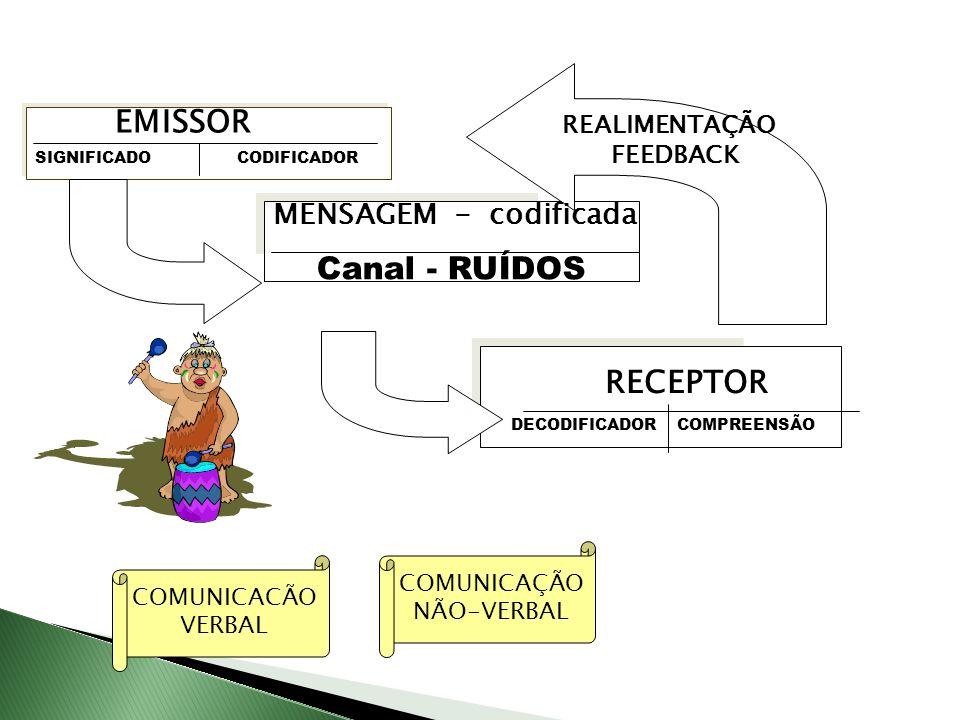 EMISSOR Canal - RUÍDOS RECEPTOR MENSAGEM - codificada REALIMENTAÇÃO