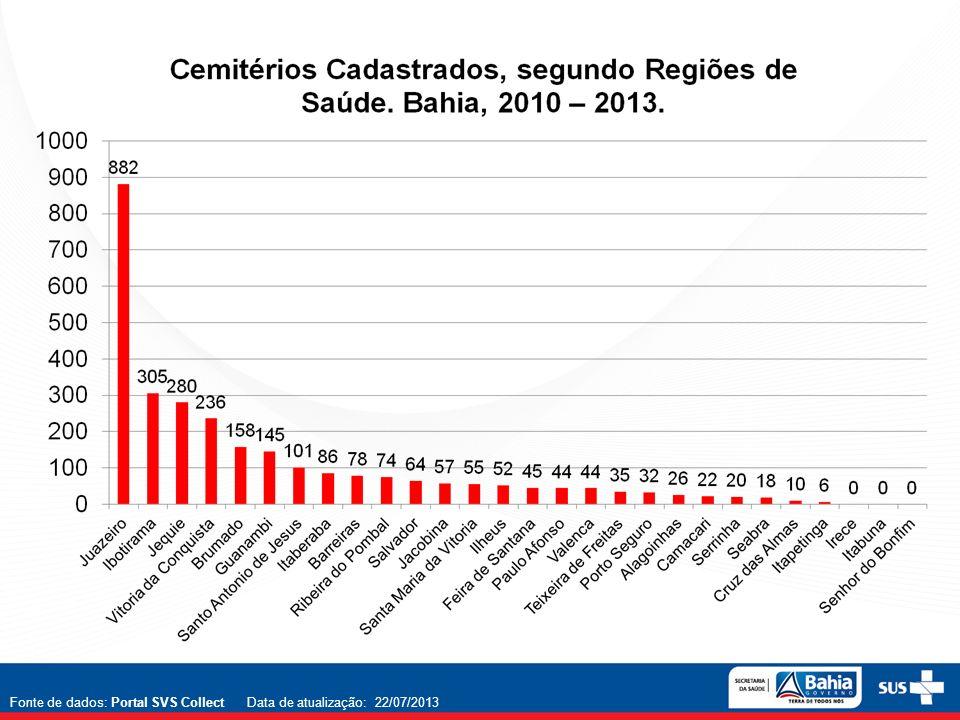 Fonte de dados: Portal SVS Collect Data de atualização: 22/07/2013
