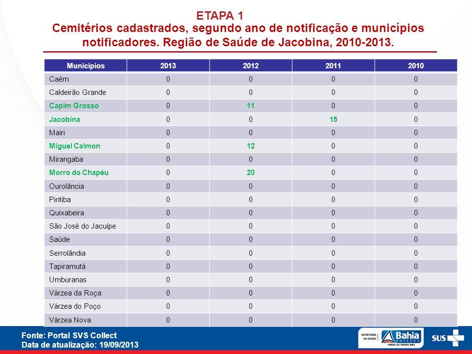 ETAPA 1Cemitérios cadastrados, segundo ano de notificação e municípios notificadores. Região de Saúde de Jacobina, 2010-2013.