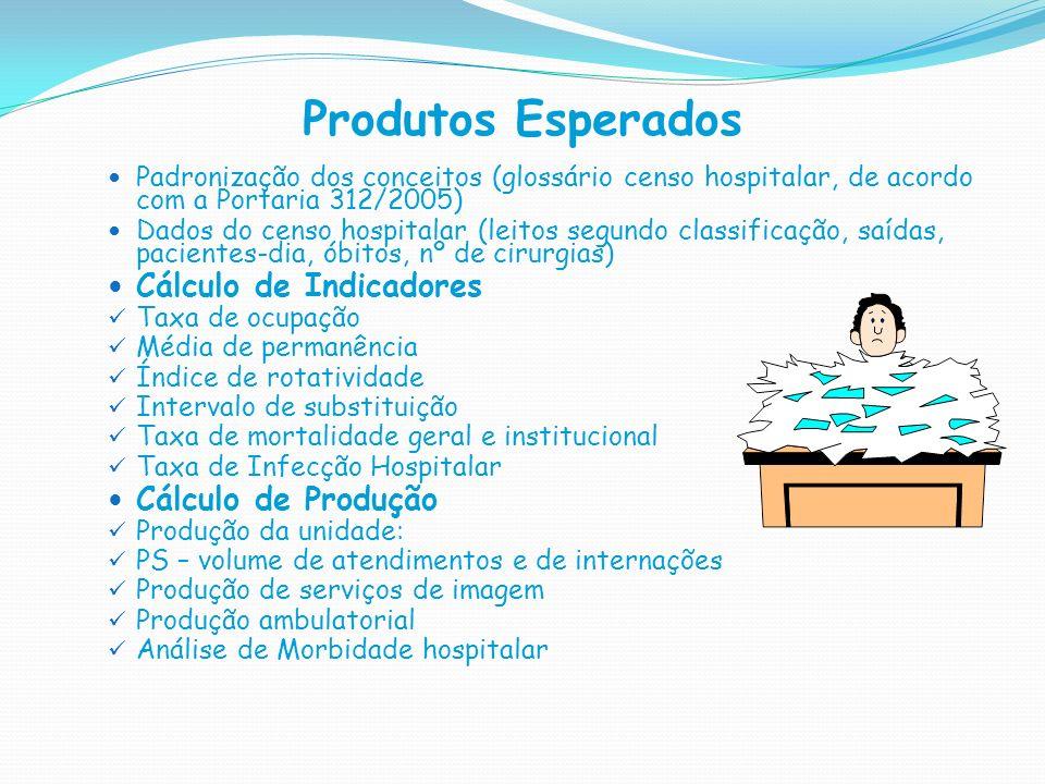 Produtos Esperados Cálculo de Indicadores Cálculo de Produção