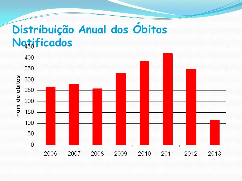 Distribuição Anual dos Óbitos Notificados