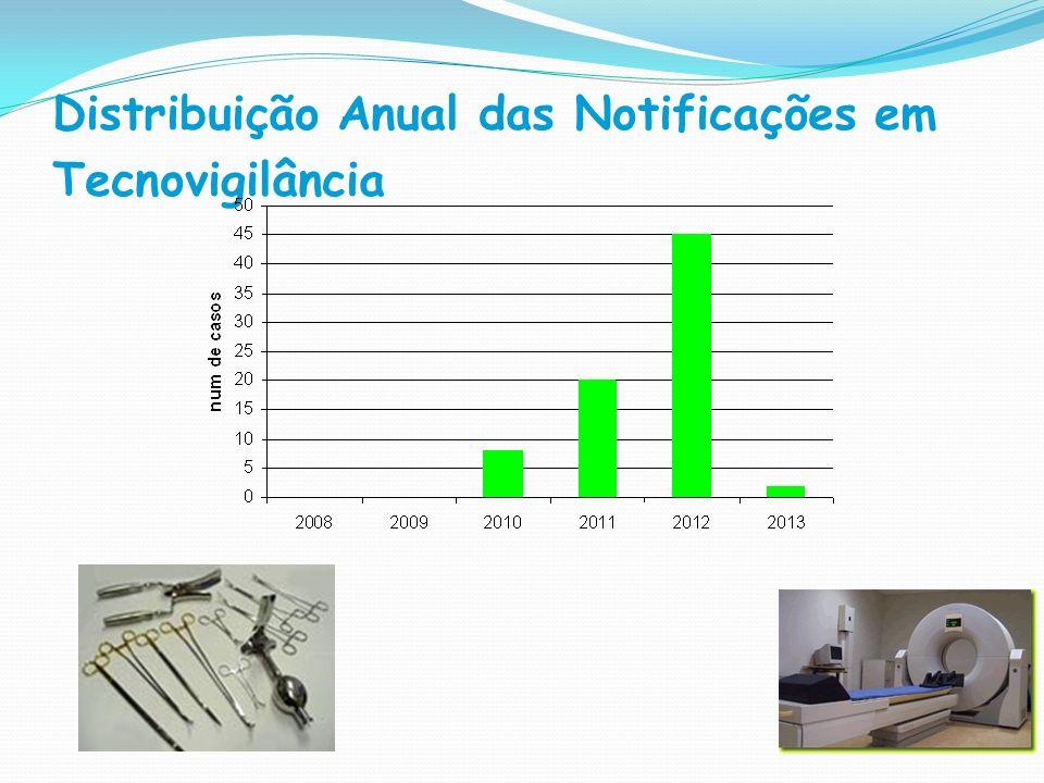 Distribuição Anual das Notificações em Tecnovigilância