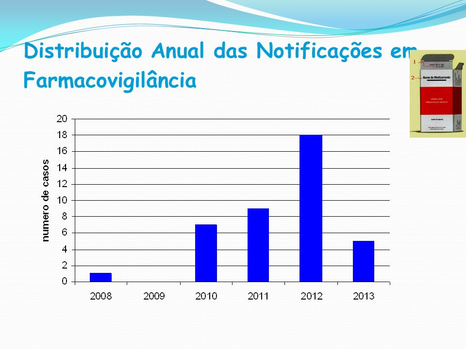 Distribuição Anual das Notificações em Farmacovigilância