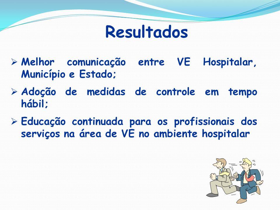 Resultados Melhor comunicação entre VE Hospitalar, Município e Estado;