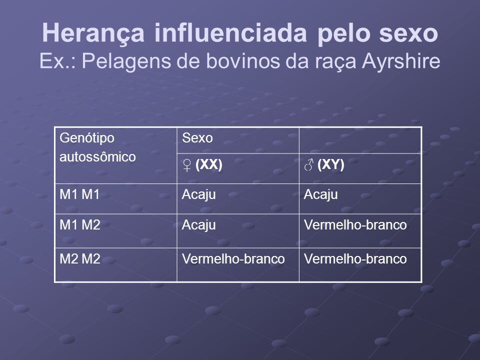 Herança influenciada pelo sexo Ex