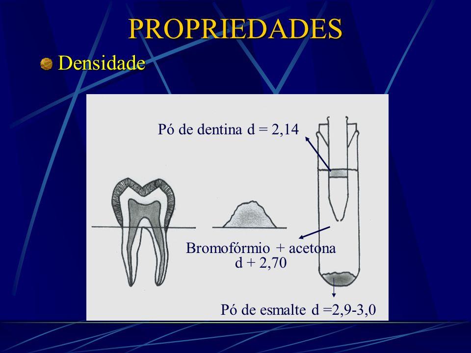 PROPRIEDADES Densidade Pó de dentina d = 2,14 Bromofórmio + acetona