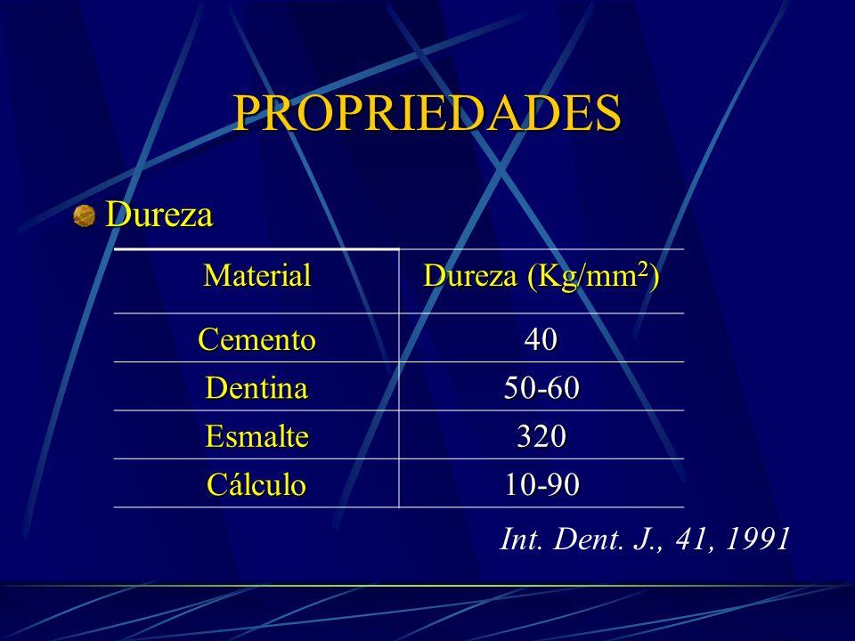 PROPRIEDADES Dureza Material Dureza (Kg/mm2) Cemento 40 Dentina 50-60