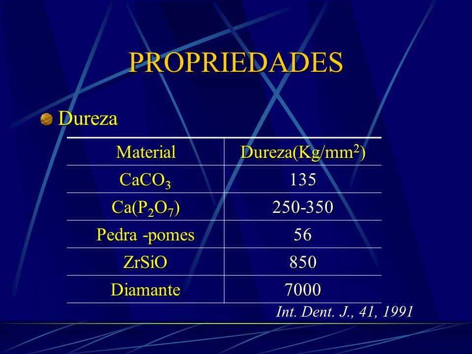 PROPRIEDADES Dureza Material Dureza(Kg/mm2) CaCO3 135 Ca(P2O7) 250-350