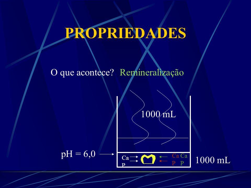 PROPRIEDADES O que acontece Remineralização 1000 mL pH = 6,0 1000 mL
