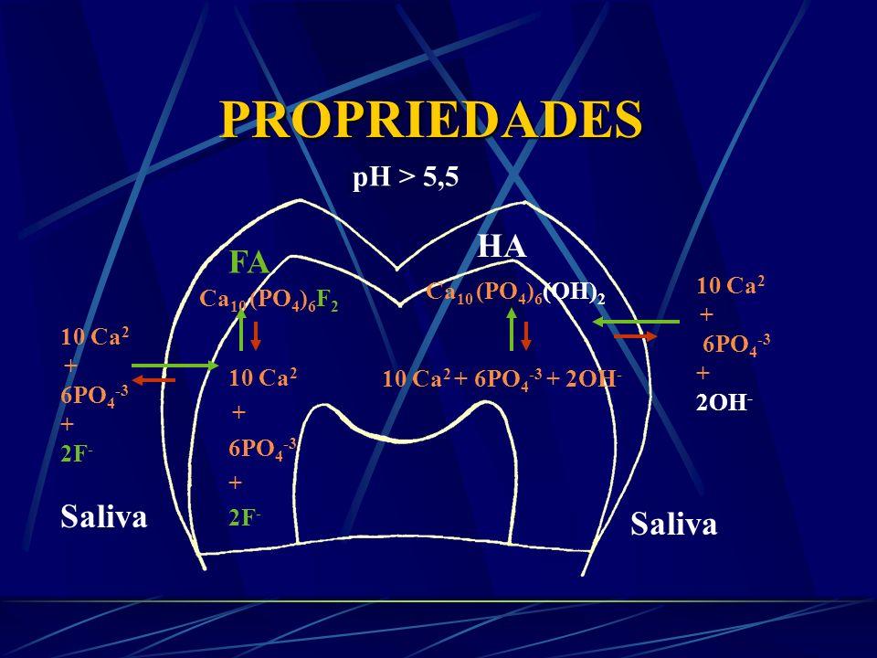 PROPRIEDADES HA FA Saliva Saliva pH > 5,5 pH > 5,5 10 Ca2 +