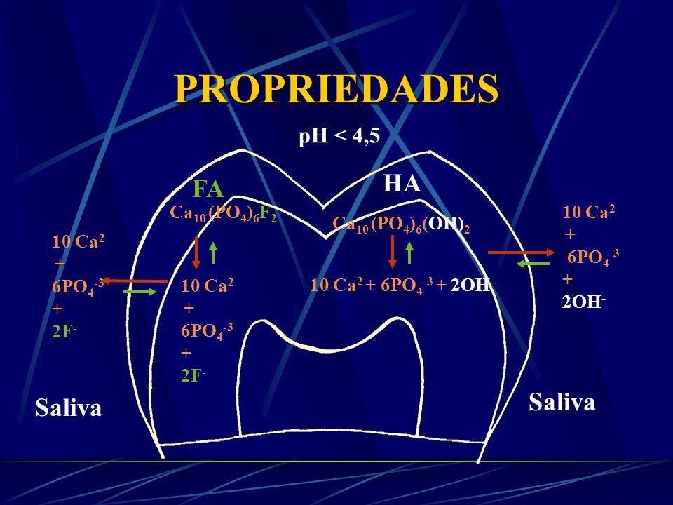 PROPRIEDADES HA FA Saliva Saliva pH < 4,5 10 Ca2 Ca10 (PO4)6F2 +