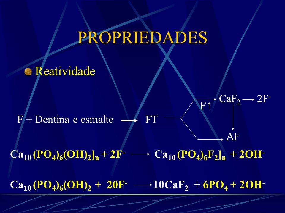 PROPRIEDADES Reatividade F + Dentina e esmalte FT CaF2 2F- F AF