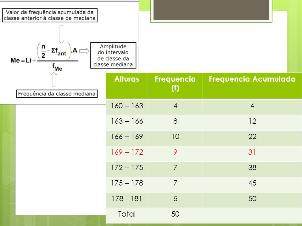 AlturasFrequencia (f) Frequencia Acumulada. 160 – 163. 4. 163 – 166. 8. 12. 166 – 169. 10. 22. 169 – 172.