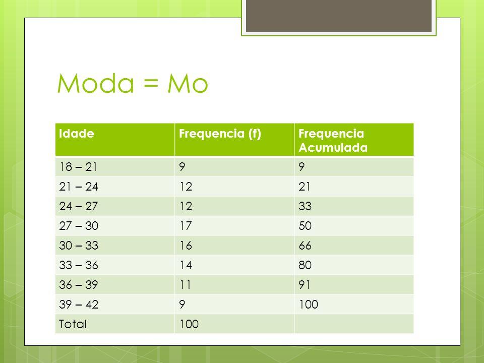Moda = Mo Idade Frequencia (f) Frequencia Acumulada 18 – 21 9 21 – 24