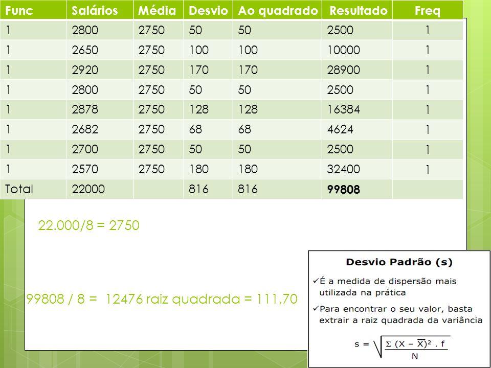 22.000/8 = 2750 99808 / 8 = 12476 raiz quadrada = 111,70 Func Salários