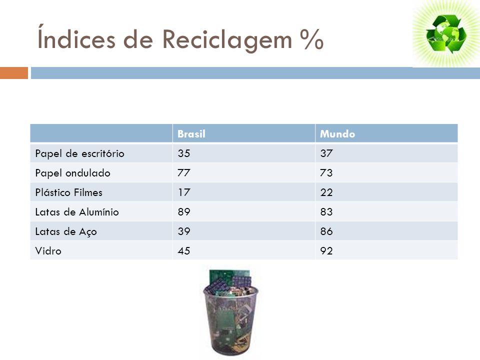 Índices de Reciclagem %