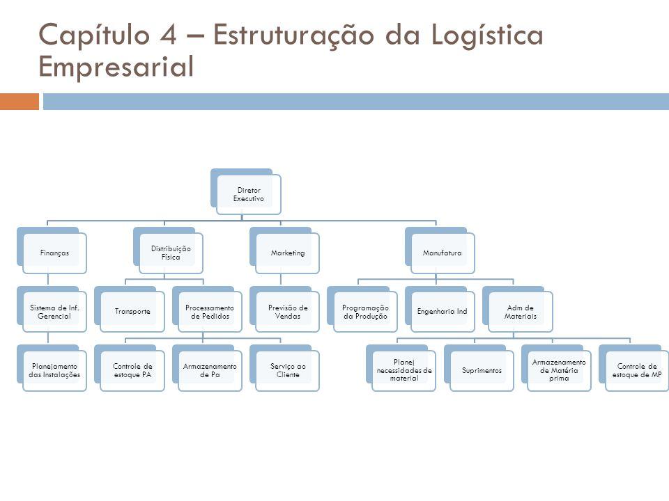 Capítulo 4 – Estruturação da Logística Empresarial