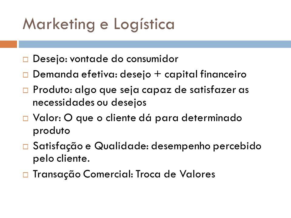 Marketing e Logística Desejo: vontade do consumidor