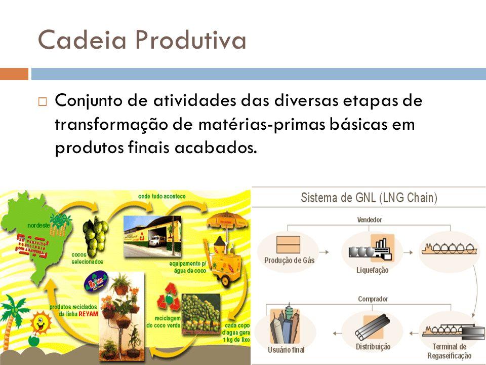 Cadeia Produtiva Conjunto de atividades das diversas etapas de transformação de matérias-primas básicas em produtos finais acabados.