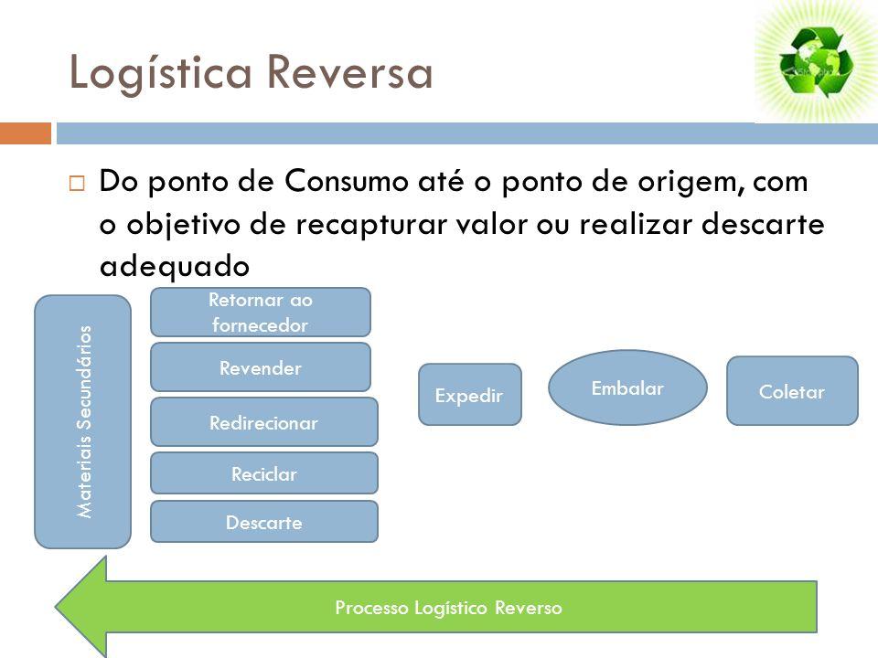 Logística ReversaDo ponto de Consumo até o ponto de origem, com o objetivo de recapturar valor ou realizar descarte adequado.
